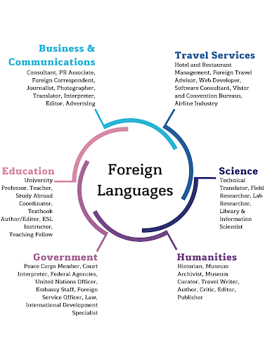 Foreign languages options wheel