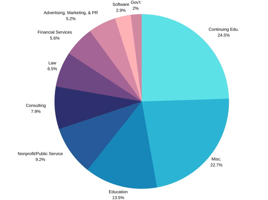 Pie graph of post-graduation outcomes for FLL graduates