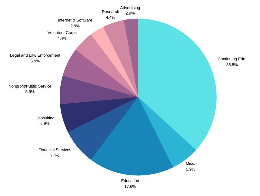 Classics majors pie chart