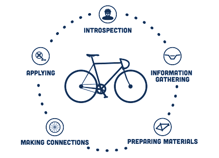 The elements of the career development cycle